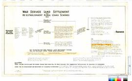 War service land settlement scheme information chart.